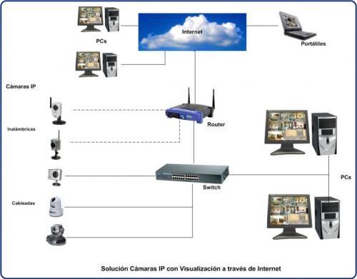 Fotos de Reparacion de laptops, impresoras, redes y camaras de vigilancia ip por internet 3